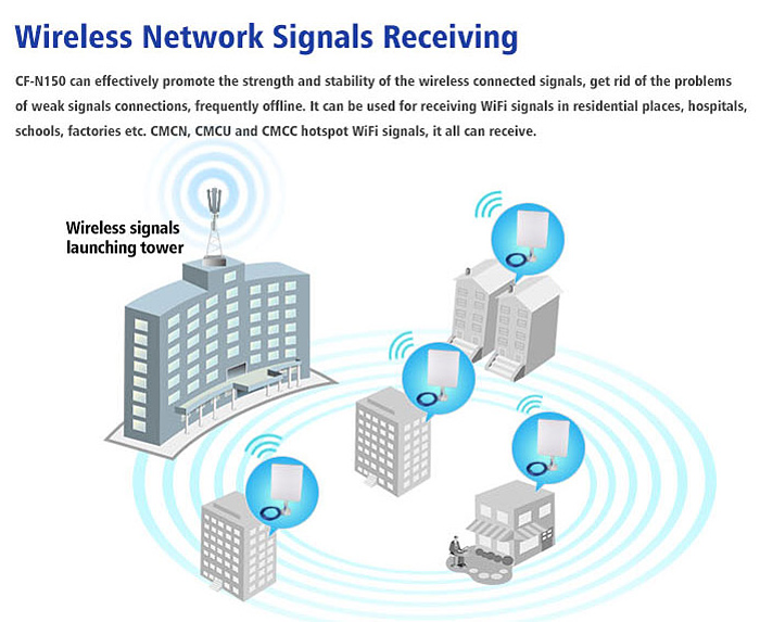 assignment wireless signals 3g and 4g wireless mobile communication assignment help a wireless communication network refers to any kind of network.