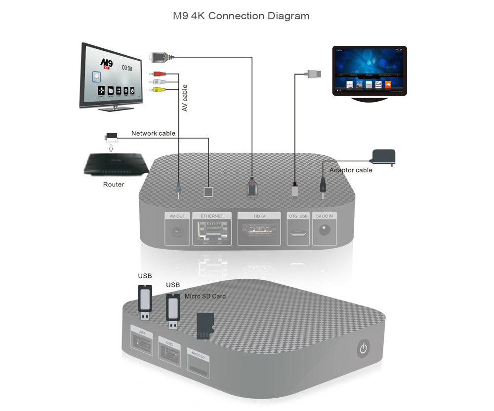 M9 4k 64bit Android Smart Tv Box With Wifi 4611 Free Shipping Wireless Router Cable Connection Diagram Package Contents 1 X Ir Remote Control Hdmi 3 In Us Uk Eu Power Adapter English Manual