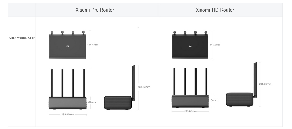 Original Xiaomi Mi R3P 2600Mbps Smart Wireless Router Pro 4 Antenna Dual-band 2.4GHz + 5.0GHz WiFi Network Device- Gray Pro
