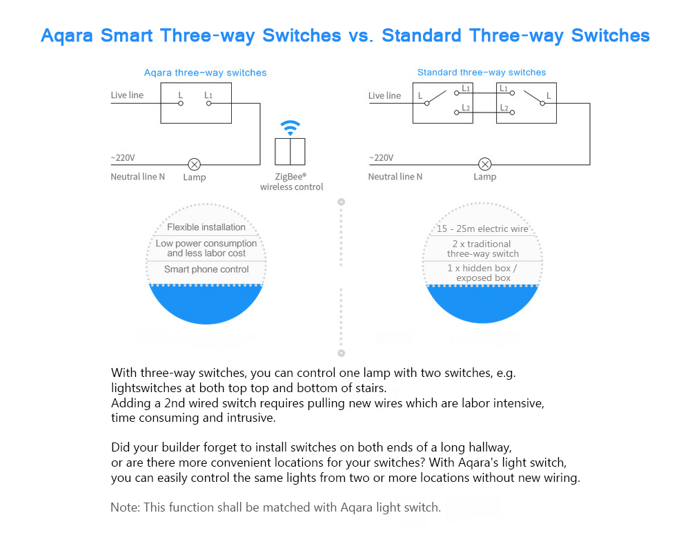 Xiaomi Wxkg02lm Aqara Smart Light Switch Wireless Version 2050 Wiring Diagram Two Switches One Double Key White