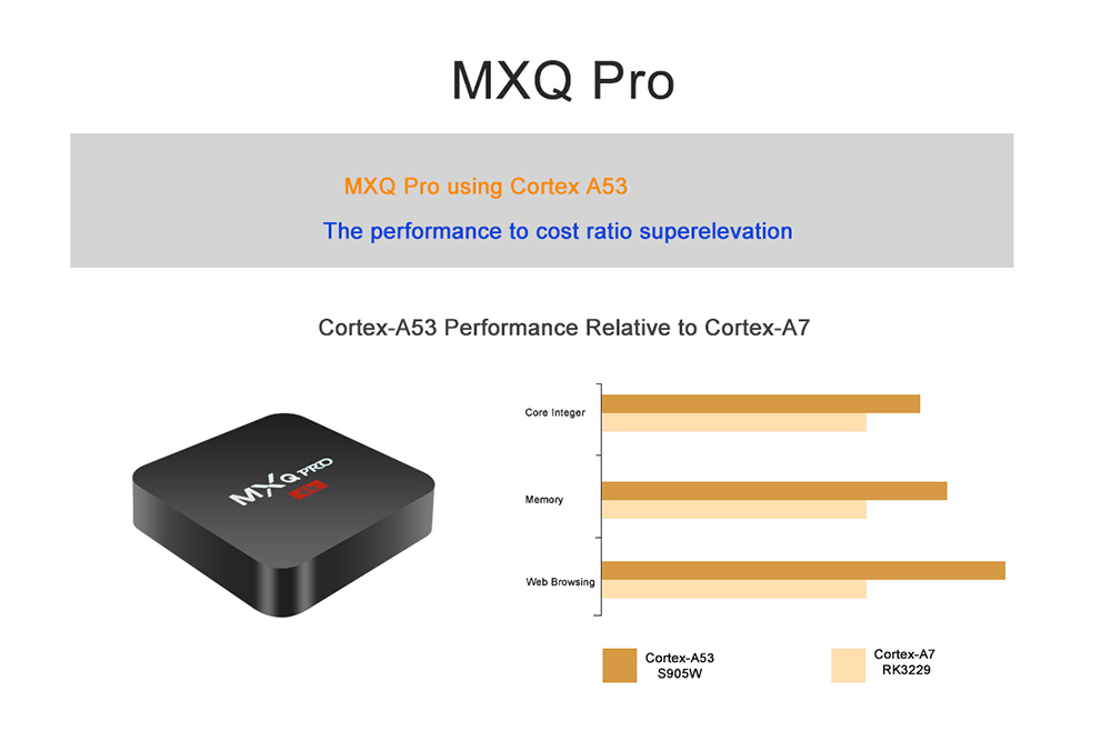 MXQ PRO TV Box Amlogic S905W 1GB + 8GB Android 7.1- Black US Plug