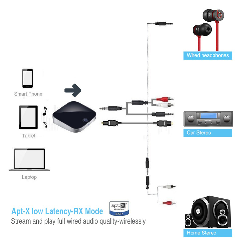 Bti 029 Audio Bluetooth Adapter Transmitter Receiver 3257 Free Dongle Wiring Diagram With Spdif Input Output Black
