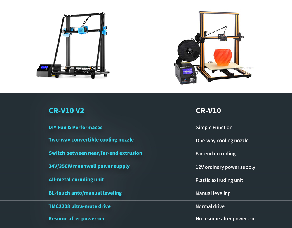 Creality CR - 10 V2 Upgrade Two-way Sphenoid Cooling Ultra-quiet Automatic Leveling / Compatible with Far + Near End Feeding / 300 x 300 x 400 Printing Area 3D Printer- Black US Plug (3-pin)
