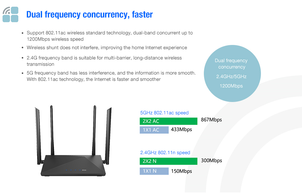 D-Link DIR-822+ 11AC 1200M Router Wireless Intelligente- Notte
