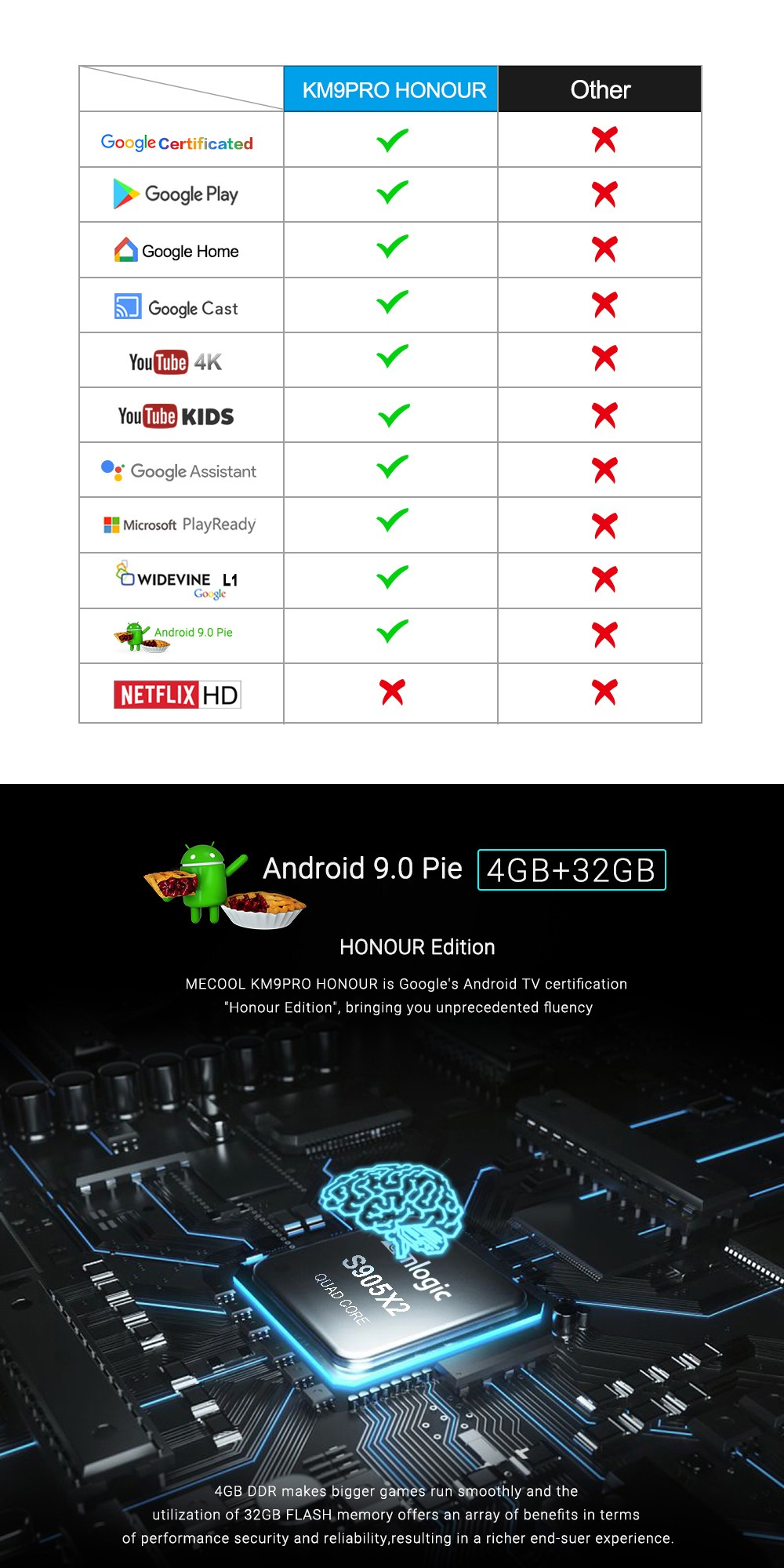 MECOOL KM9 Pro Honour di Google Certificati di Controllo Vocale TV Box- Bianca UK Spina