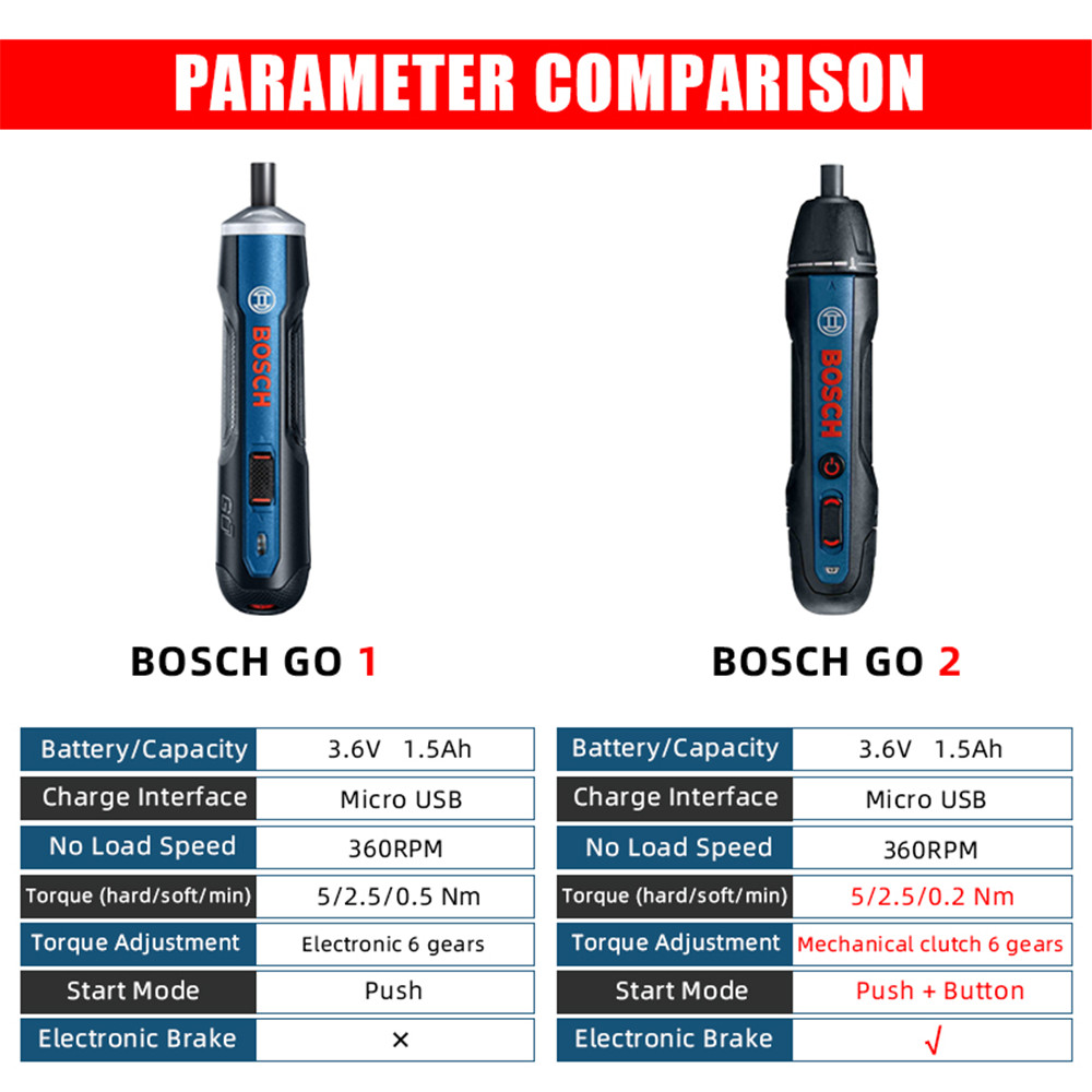 BOSCH GO 3.6V All-In-One Smart Electric Screwdriver with Adjustable Torques Set- Peacock Blue