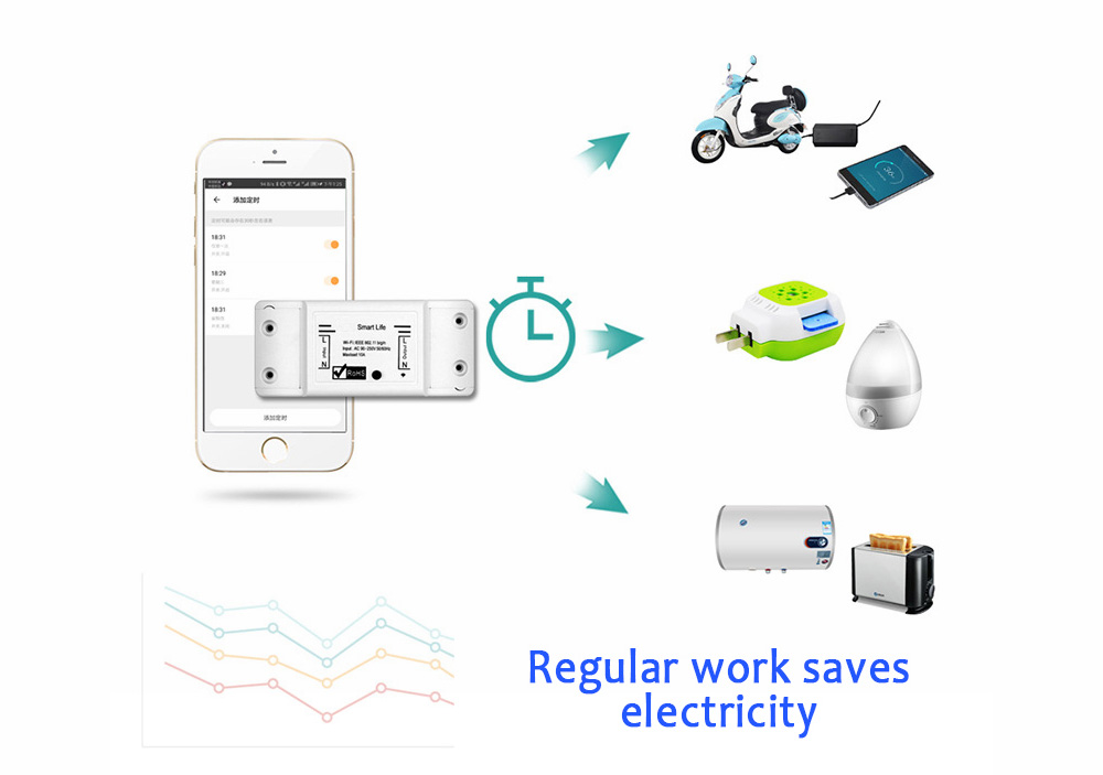 MoesHouse MS-101 2200W / 10A WiFi Smart Switch Timer Wireless Remote Control Works With Alexa Google Home- White