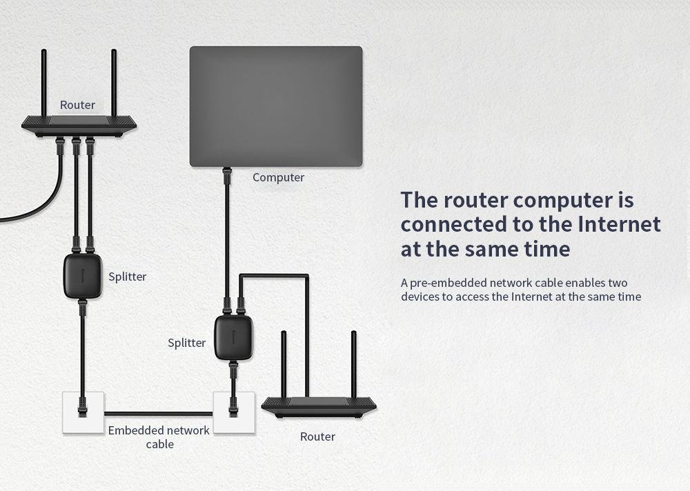Baseus One In Two Out Network Divider The router computer is connected to the Internet at the same time