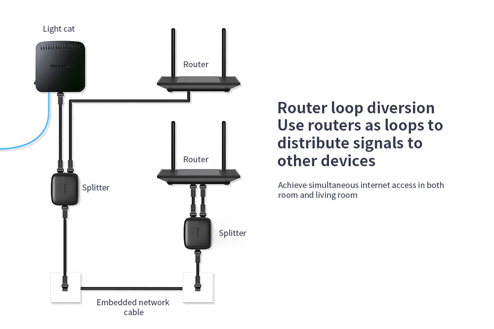 Baseus One In Two Out Network Divider Router loop diversion