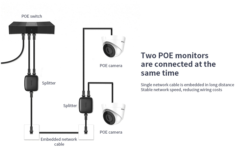 Baseus One In Two Out Network Divider Two POE monitors are connected at the same time