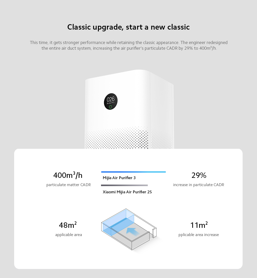 Xiaomi Mijia AC-M6-SC Air Purifier 3 Classic upgrade, start a new classic