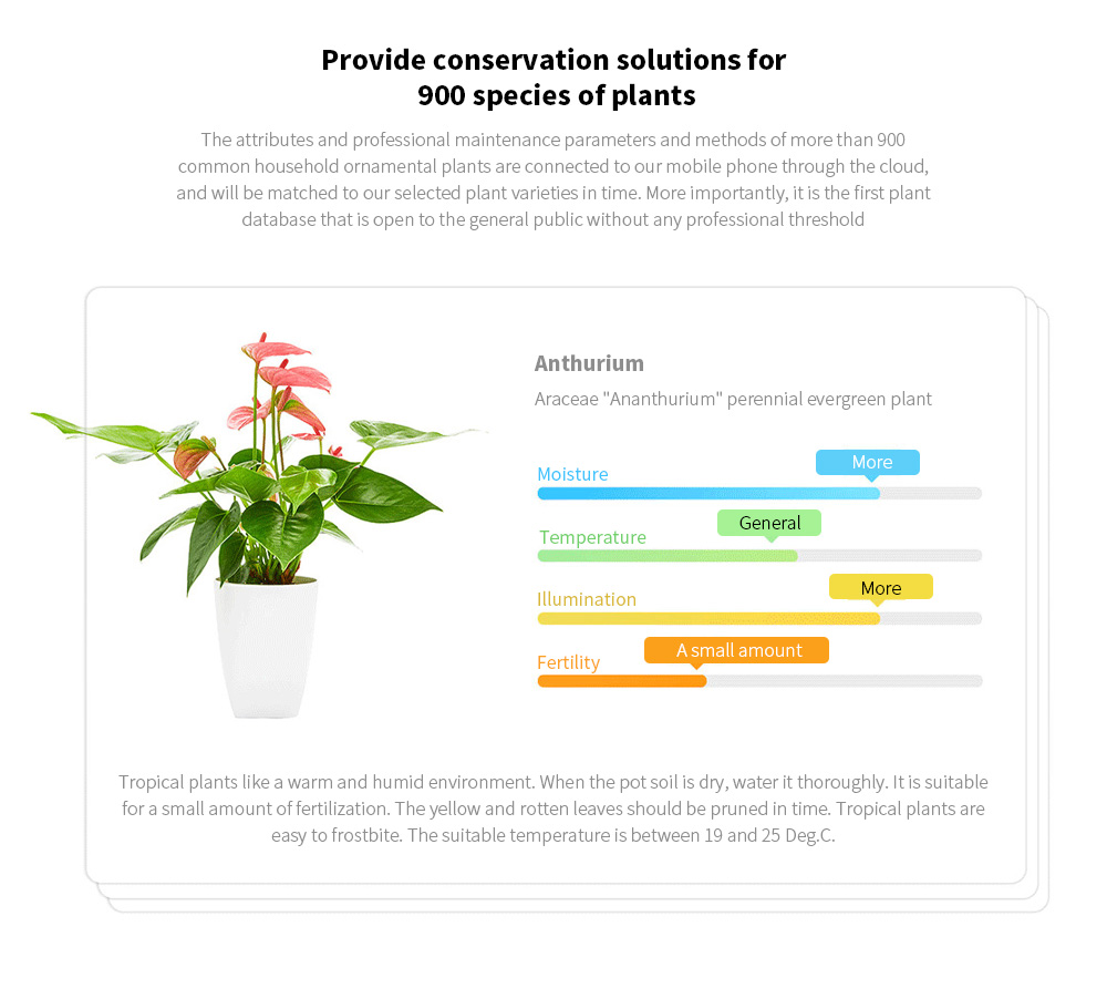 Smart Flora Monitor Provide conservation solutions for 900 species of plants