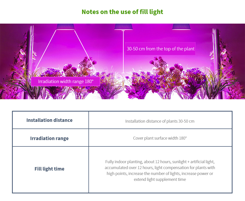 LED Plant Growth Light Bulb Notes on the use of fill light