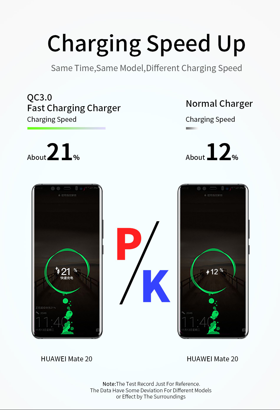 UC3746 Charger Charging Speed Up