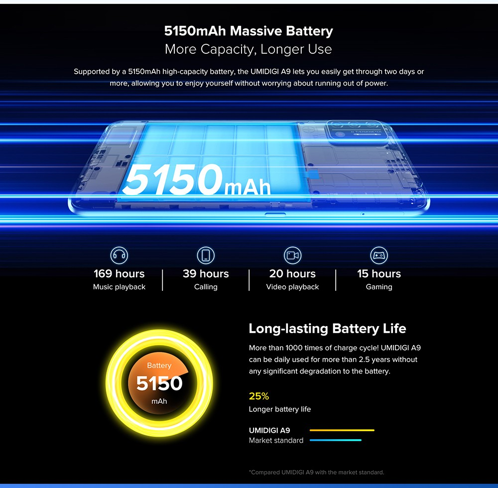 UMIDIGI A9 Smartphone Global Bands 6.53 Inch HD+ Infrared Thermometer Android 11 5150mAh 3GB 64GB Helio G25 13MP Triple Rear Camera Octa Core 4G Smartphone - Blue 5150mAh Massive Battery